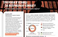 ТРИ РОКИ В'ЯЗНИЦІ ЗА НЕ ПРИБРАНУ КІМНАТУ / #STOP СТ. 391 КК